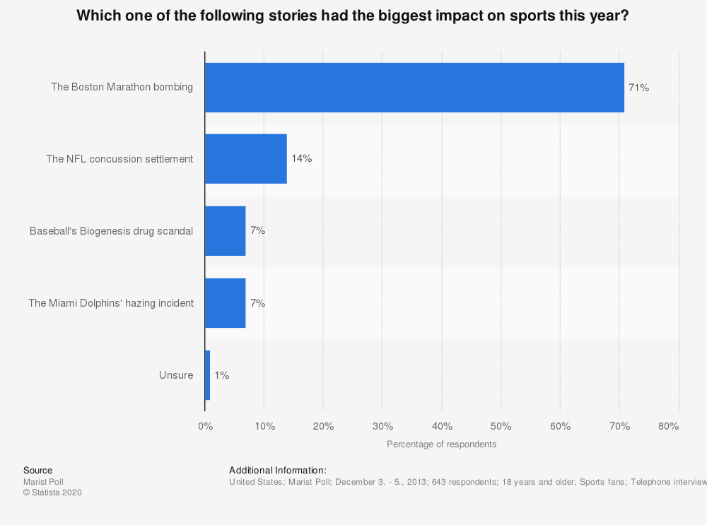 Statistic: Which one of the following stories had the biggest impact on sports this year? | Statista
