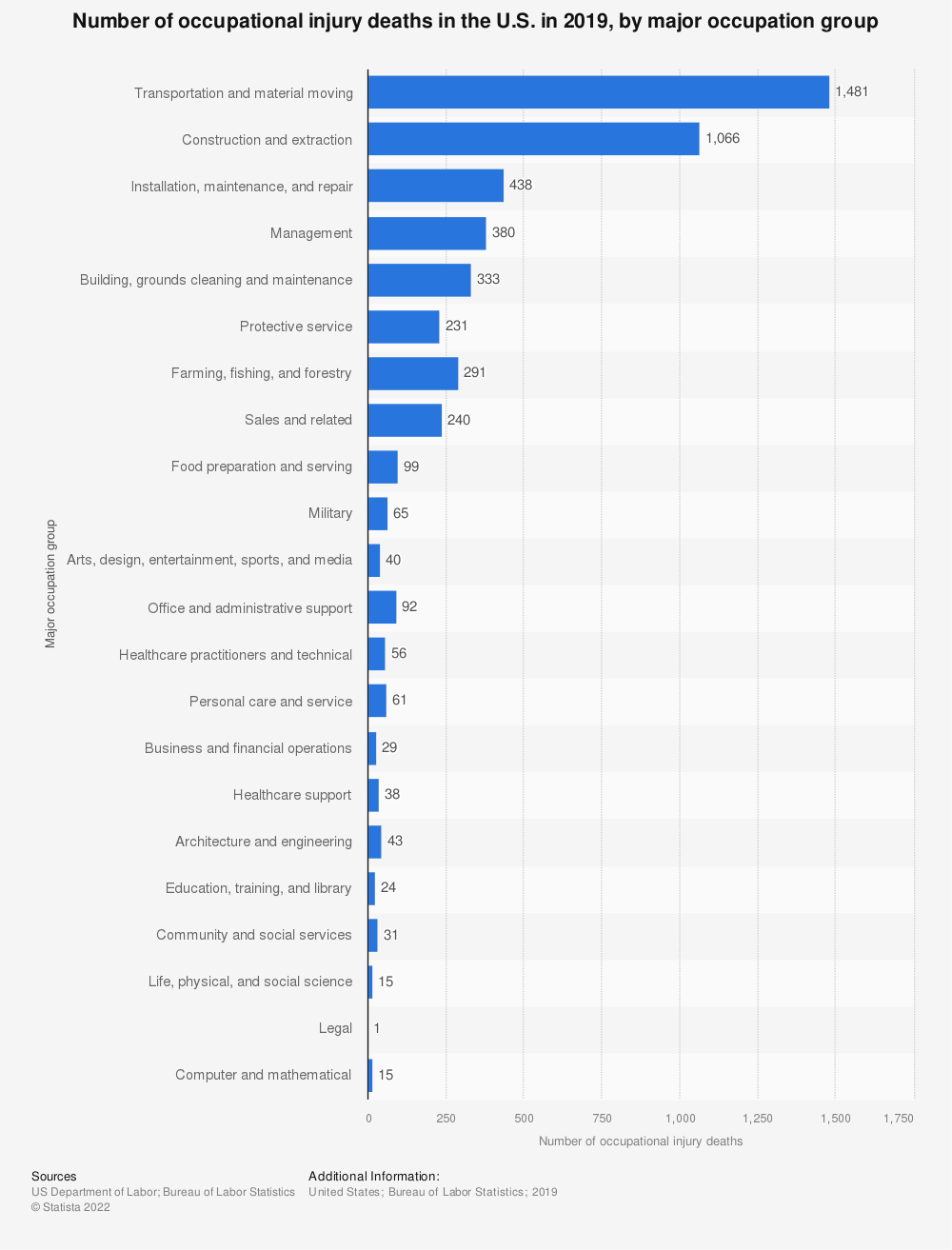 Statistic: Number of occupational injury deaths in the U.S. in 2018, by major occupation group | Statista