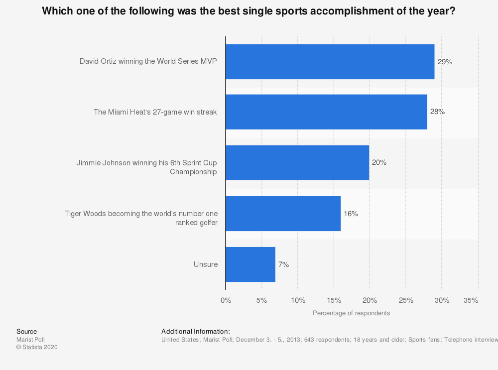 Statistic: Which one of the following was the best single sports accomplishment of the year? | Statista
