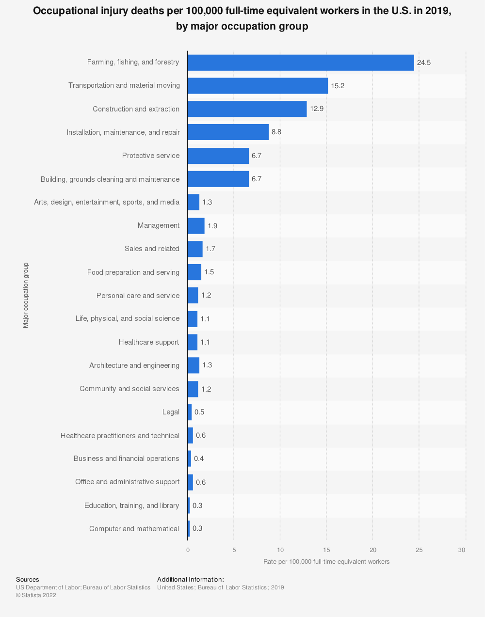Statistic: Occupational injury deaths per 100,000 full-time equivalent workers in the U.S. in 2017, by major occupation group   Statista