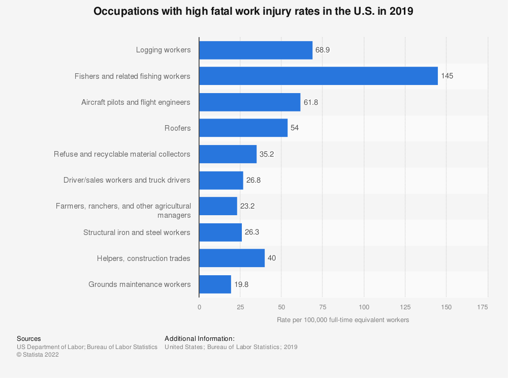 Statistic: Occupations with high fatal work injury rates in the U.S. in 2018 | Statista