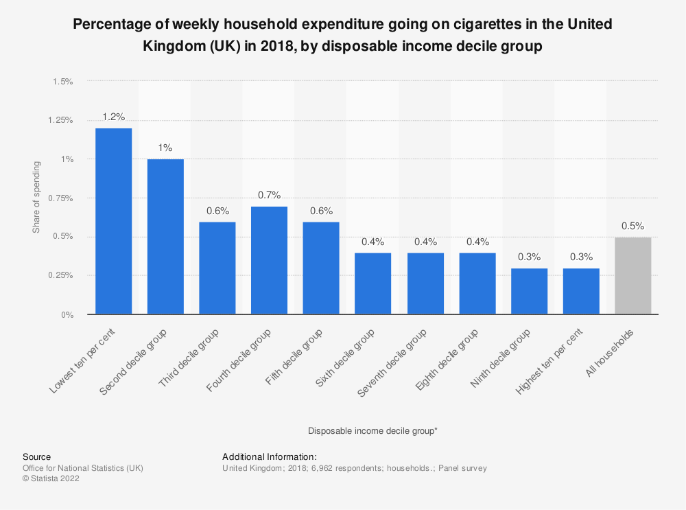 Statistic: Percentage of weekly household expenditure going on cigarettes in the United Kingdom (UK) in 2017, by disposable income decile group | Statista