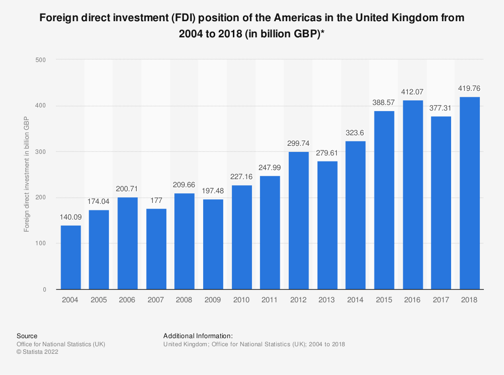 Statistic: Foreign direct investment (FDI) position of the Americas in the United Kingdom from 2004 to 2017 (in billion GBP)* | Statista
