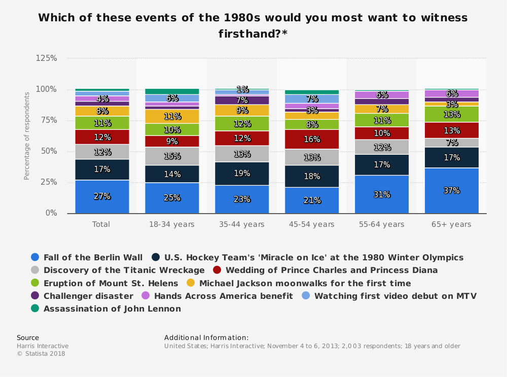 Statistic: Which of these events of the 1980s would you most want to witness firsthand?* | Statista
