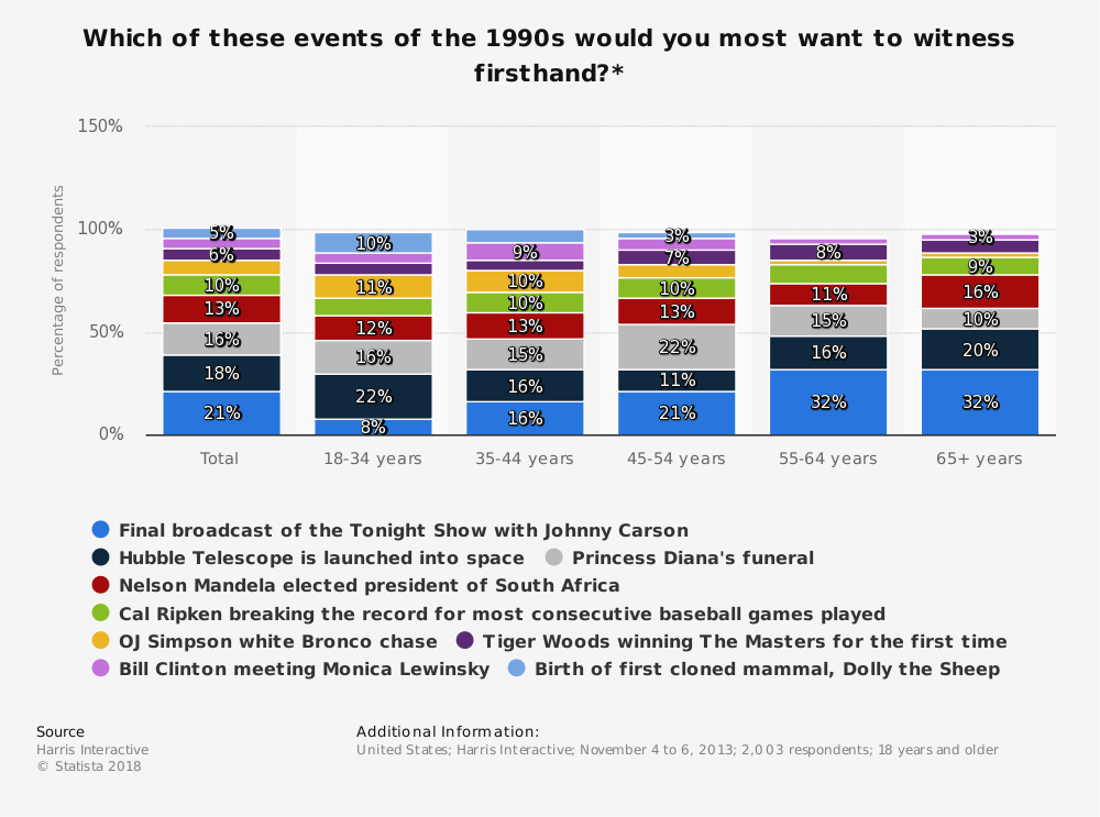 Statistic: Which of these events of the 1990s would you most want to witness firsthand?* | Statista