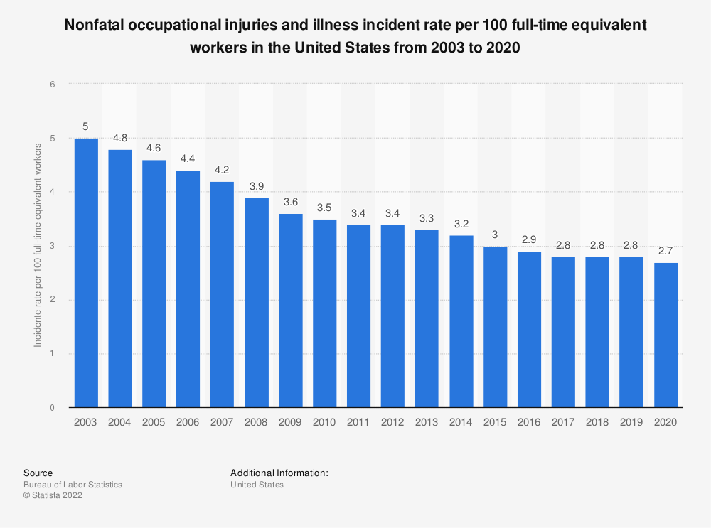 Statistic: Nonfatal occupational injuries and illness incident rate per 100 full-time equivalent workers in the United States from 2003 to 2018   Statista