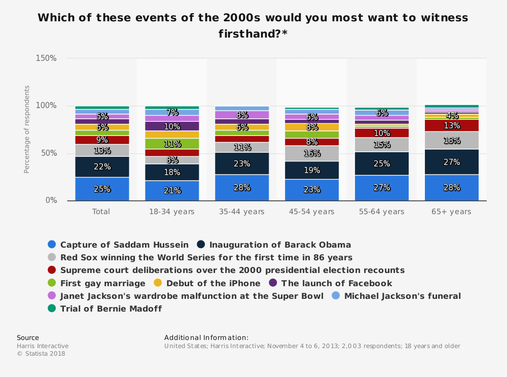 Statistic: Which of these events of the 2000s would you most want to witness firsthand?* | Statista