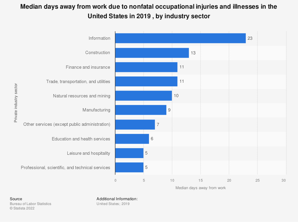 Statistic: Median days away from work due to nonfatal occupational injuries and illnesses in the U.S. in 2017 , by industry sector* | Statista