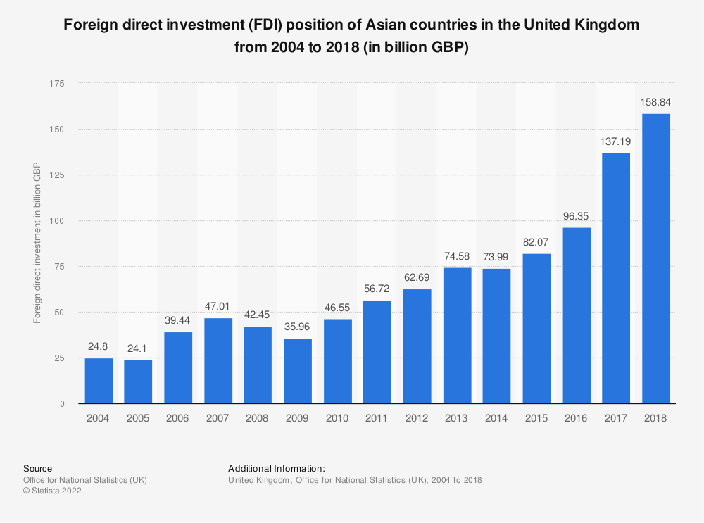Statistic: Foreign direct investment (FDI) position of Asian countries in the United Kingdom from 2004 to 2017 (in billion GBP) | Statista