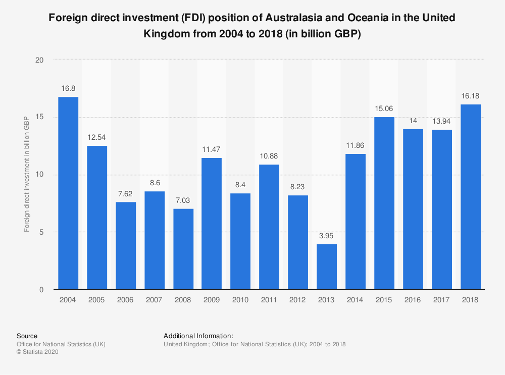 Statistic: Foreign direct investment (FDI) position of Australasia and Oceania in the United Kingdom from 2004 to 2017 (in billion GBP) | Statista