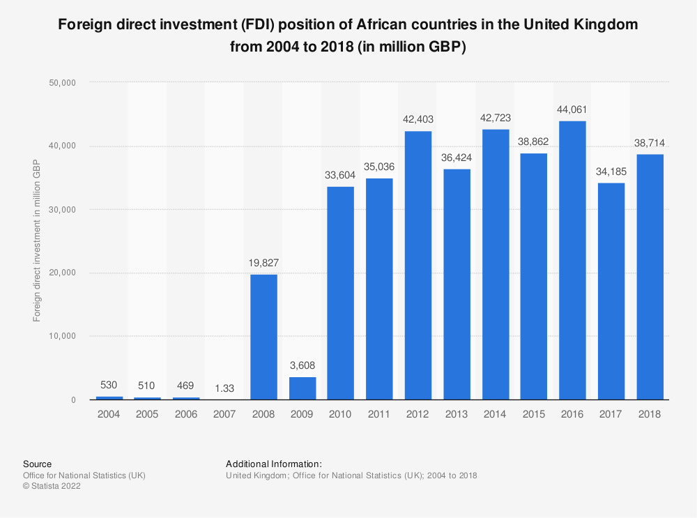 Statistic: Foreign direct investment (FDI) position of African countries in the United Kingdom from 2004 to 2017 (in million GBP) | Statista