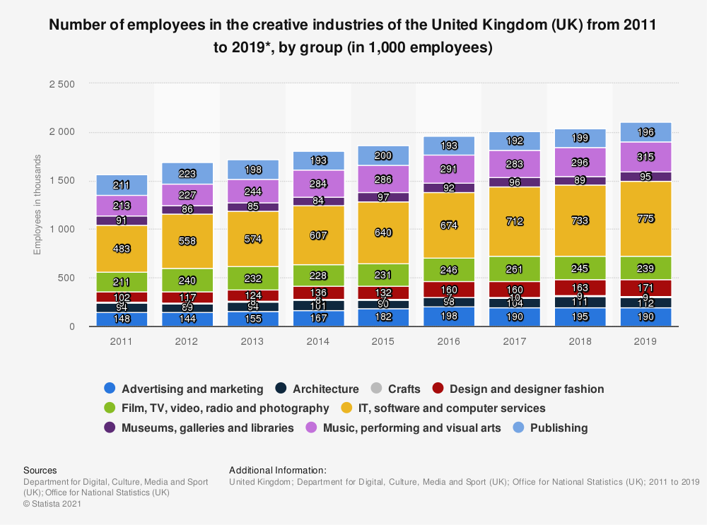 Statistic: Number of employees in the creative industries of the United Kingdom (UK) from 2011 to 2018*, by group (in 1,000 employees) | Statista