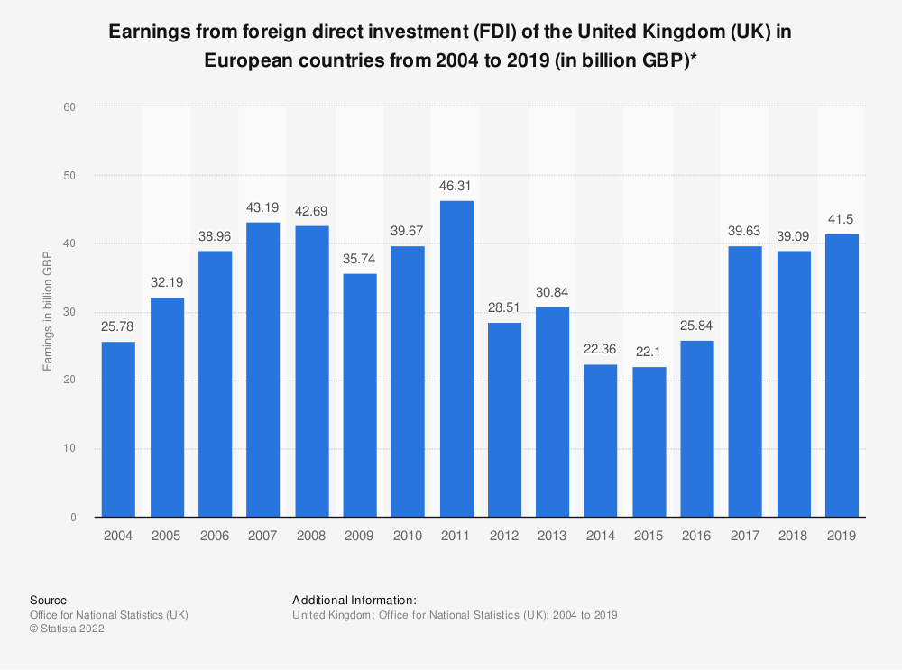 Statistic: Earnings from foreign direct investment (FDI) of the United Kingdom (UK) in European countries from 2004 to 2018 (in billion GBP)* | Statista