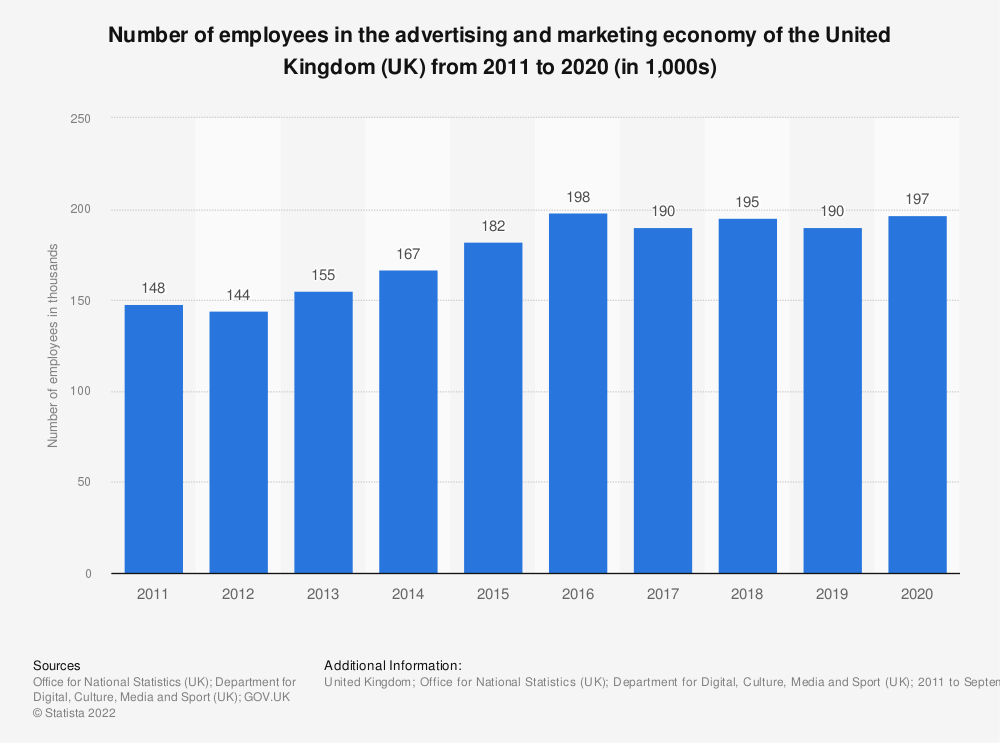 Statistic: Number of employees in the advertising and marketing economy of United Kingdom (UK) from 2011 to 2017* (in 1,000s) | Statista