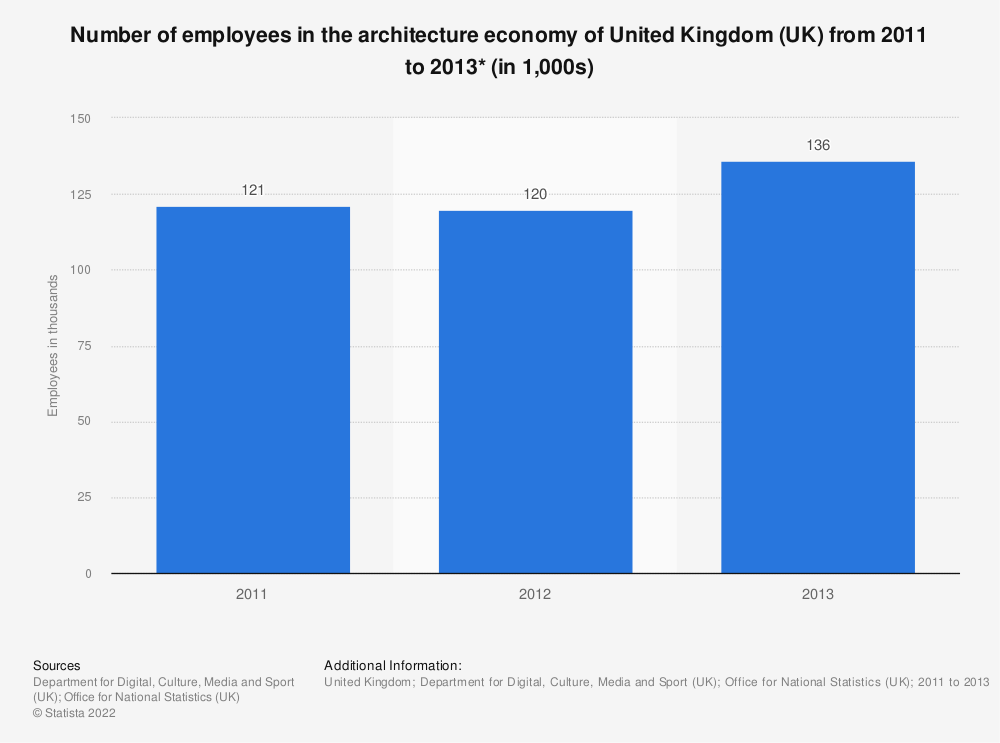 Statistic: Number of employees in the architecture economy of United Kingdom (UK) from 2011 to 2013* (in 1,000s) | Statista