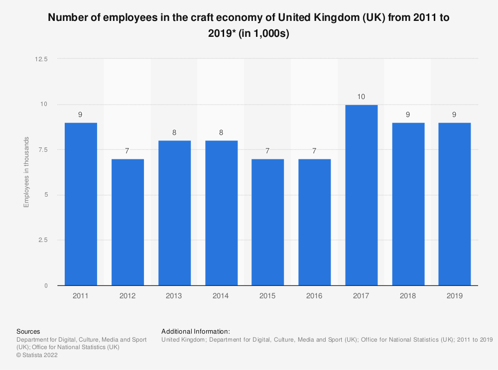 Statistic: Number of employees in the craft economy of United Kingdom (UK) from 2011 to 2019* (in 1,000s) | Statista