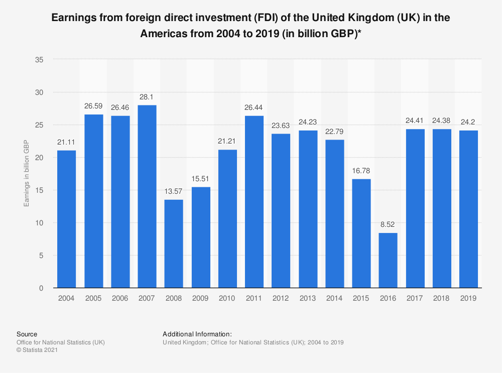 Statistic: Earnings from foreign direct investment (FDI) of the United Kingdom (UK) in the Americas from 2004 to 2019 (in billion GBP)* | Statista