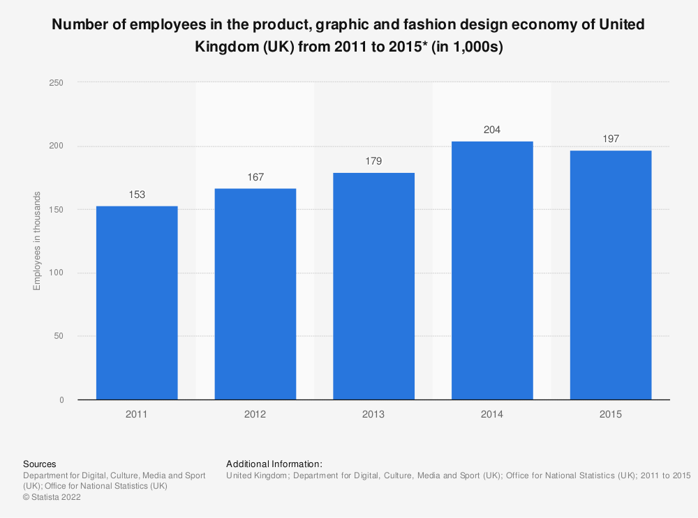 Statistic: Number of employees in the product, graphic and fashion design economy of United Kingdom (UK) from 2011 to 2015* (in 1,000s) | Statista