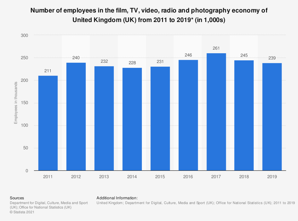 Statistic: Number of employees in the film, TV, video, radio and photography economy of United Kingdom (UK) from 2011 to 2017* (in 1,000s) | Statista