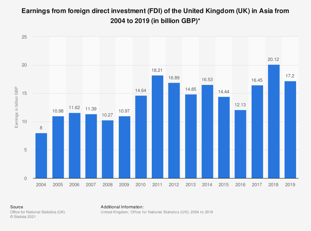 Statistic: Earnings from foreign direct investment (FDI) of the United Kingdom (UK) in Asia from 2004 to 2019 (in billion GBP)* | Statista