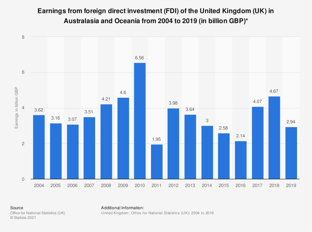 Statistic: Earnings from foreign direct investment (FDI) of the United Kingdom (UK) in Australasia and Oceania from 2004 to 2017 (in billion GBP)* | Statista