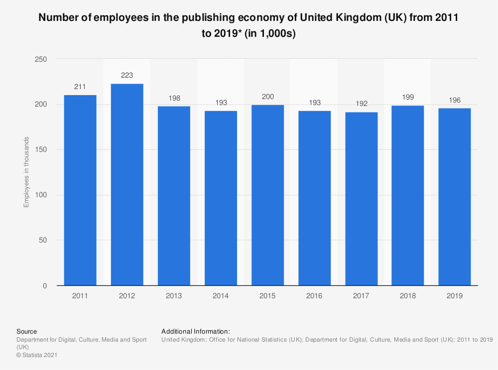 Statistic: Number of employees in the publishing economy of United Kingdom (UK) from 2011 to 2017* (in 1,000s) | Statista