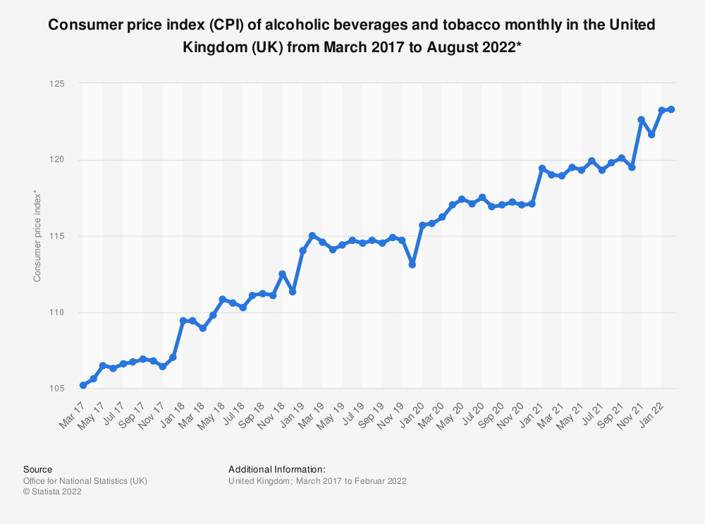 Statistic: Consumer price index (CPI) of alcoholic beverages and tobacco monthly in the United Kingdom (UK) from March 2015 to January 2019* | Statista