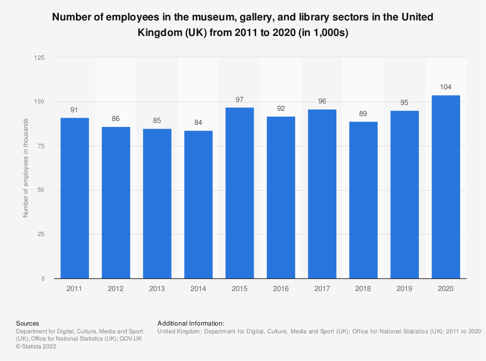 Statistic: Number of employees in the museum, gallery and library economy of United Kingdom (UK) from 2011 to 2017* (in 1,000s) | Statista
