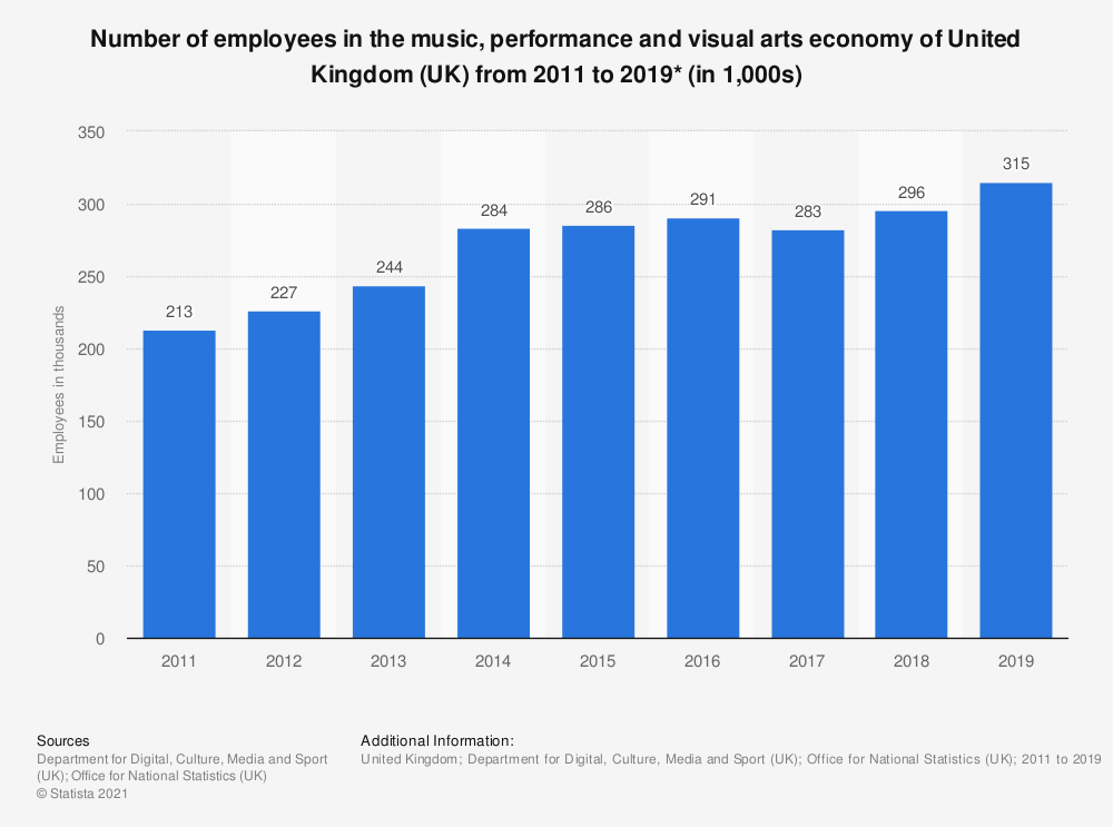 Statistic: Number of employees in the music, performance and visual arts economy of United Kingdom (UK) from 2011 to 2019* (in 1,000s) | Statista