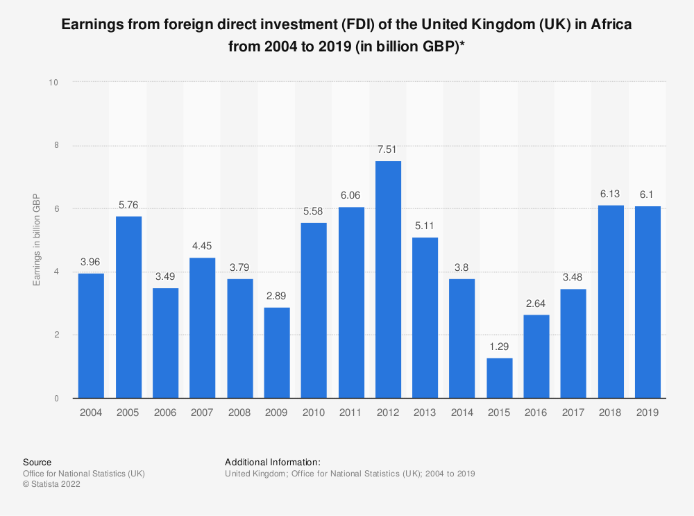 Statistic: Earnings from foreign direct investment (FDI) of the United Kingdom (UK) in Africa from 2004 to 2018 (in billion GBP)* | Statista