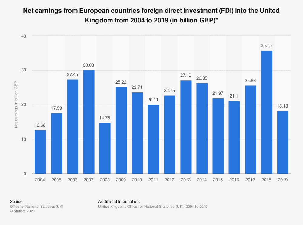 Statistic: Net earnings from European countries foreign direct investment (FDI) into the United Kingdom from 2004 to 2017 (in billion GBP)* | Statista