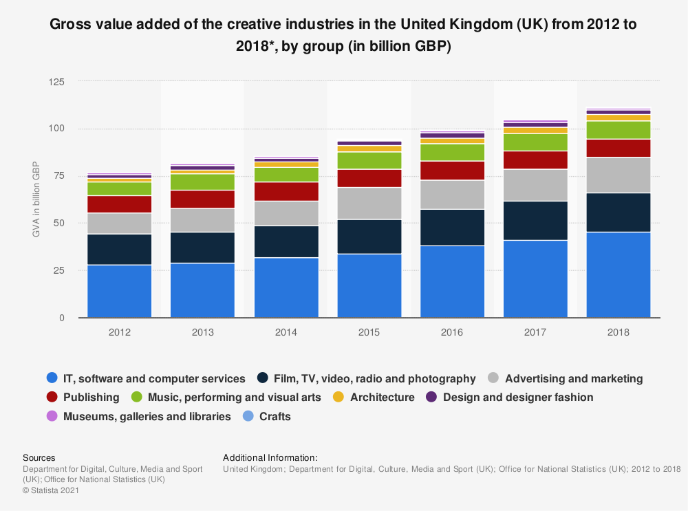 Statistic: Gross value added of the creative industries in the United Kingdom (UK) from 2012 to 2018*, by group (in billion GBP) | Statista