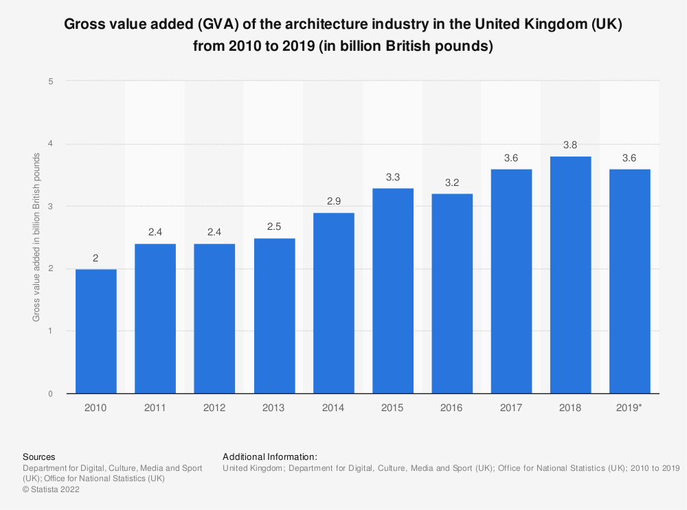 Statistic: Gross value added of the architecture industry in the United Kingdom (UK) from 2010 to 2017 (in billion GBP) | Statista