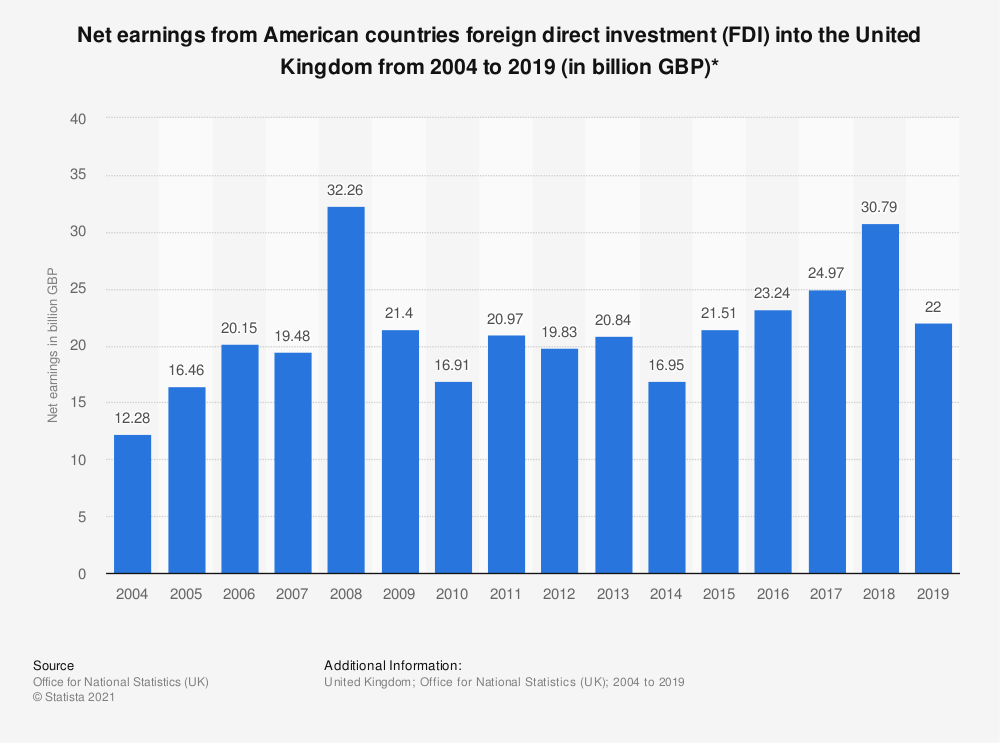 Statistic: Net earnings from American countries foreign direct investment (FDI) into the United Kingdom from 2004 to 2018 (in billion GBP)* | Statista
