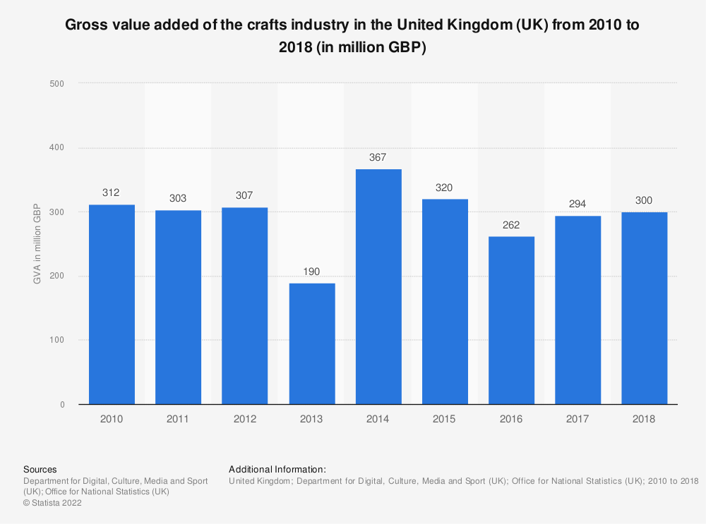 Statistic: Gross value added of the crafts industry in the United Kingdom (UK) from 2010 to 2017 (in million GBP) | Statista
