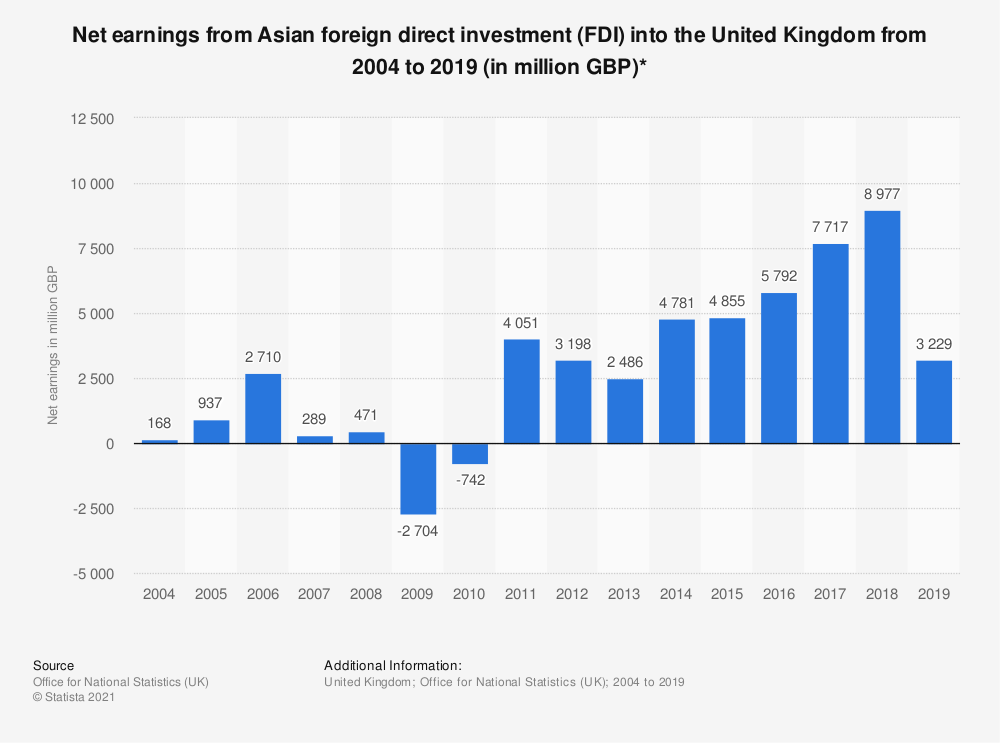 Statistic: Net earnings from Asian foreign direct investment (FDI) into the United Kingdom from 2004 to 2018 (in million GBP)* | Statista