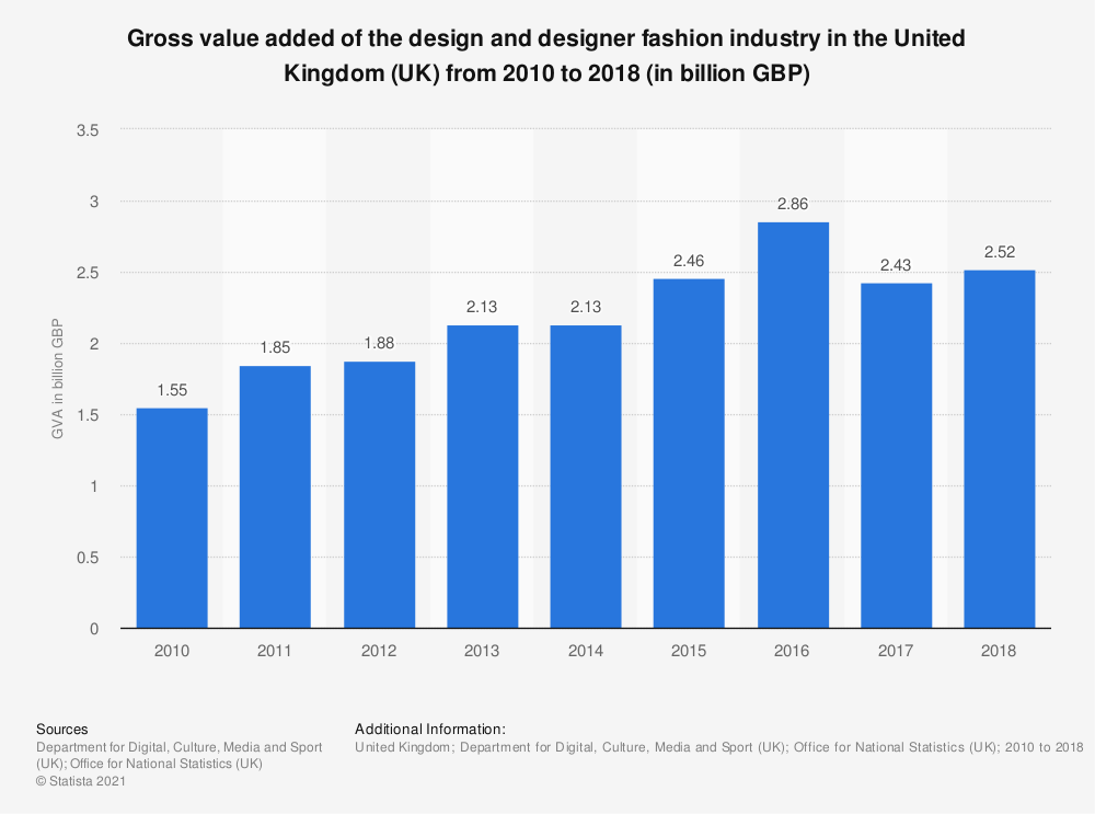 Statistic: Gross value added of the design and designer fashion industry in the United Kingdom (UK) from 2010 to 2018 (in billion GBP) | Statista