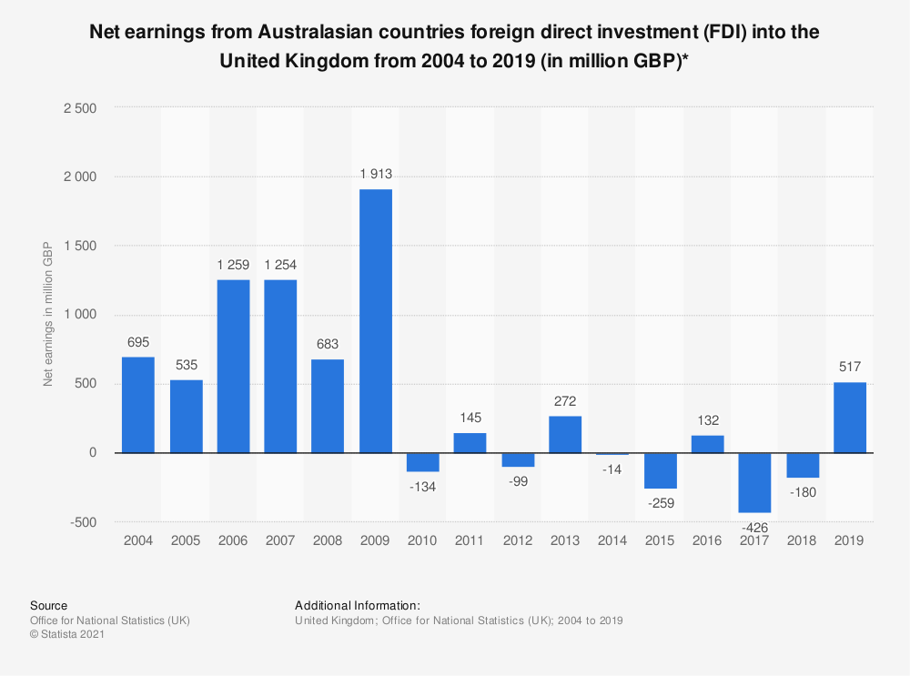 Statistic: Net earnings from Australasian countries foreign direct investment (FDI) into the United Kingdom from 2004 to 2018 (in million GBP)* | Statista