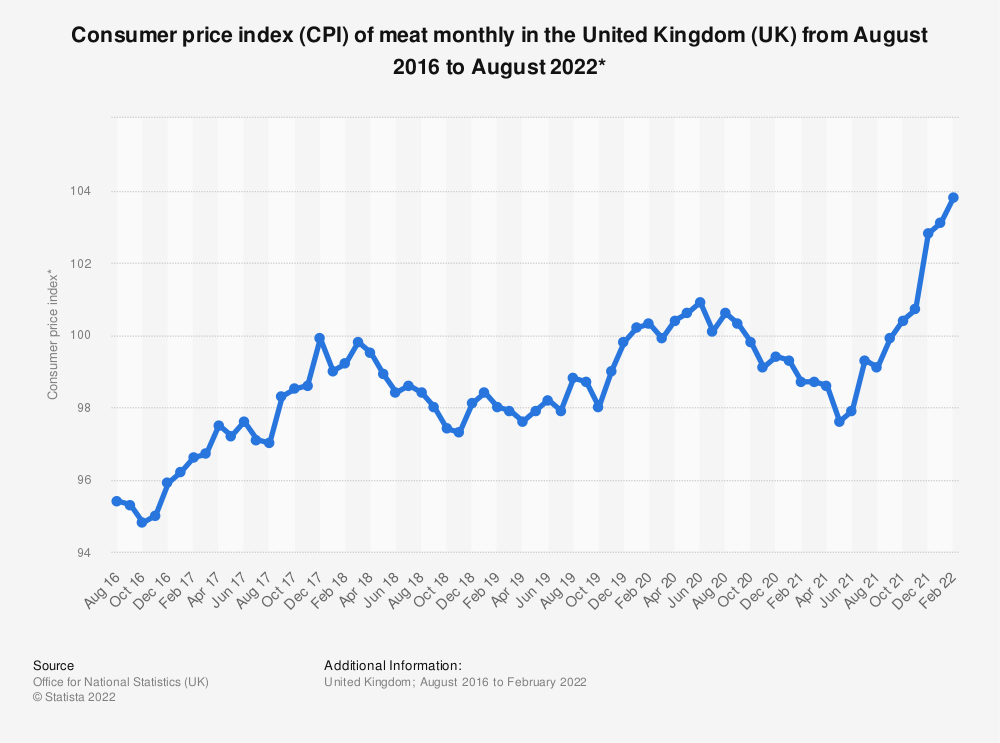 Statistic: Consumer price index (CPI) of meat monthly in the United Kingdom (UK) from March 2015 to June 2019* | Statista