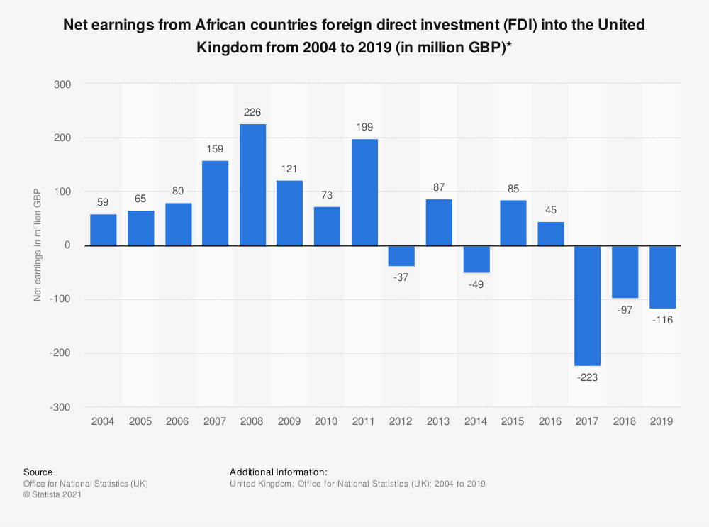 Statistic: Net earnings from African countries foreign direct investment (FDI) into the United Kingdom from 2004 to 2018 (in million GBP)* | Statista