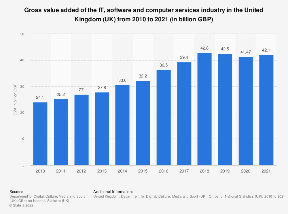 Statistic: Gross value added of the IT, software and computer services industry in the United Kingdom (UK) from 2010 to 2018 (in billion GBP) | Statista