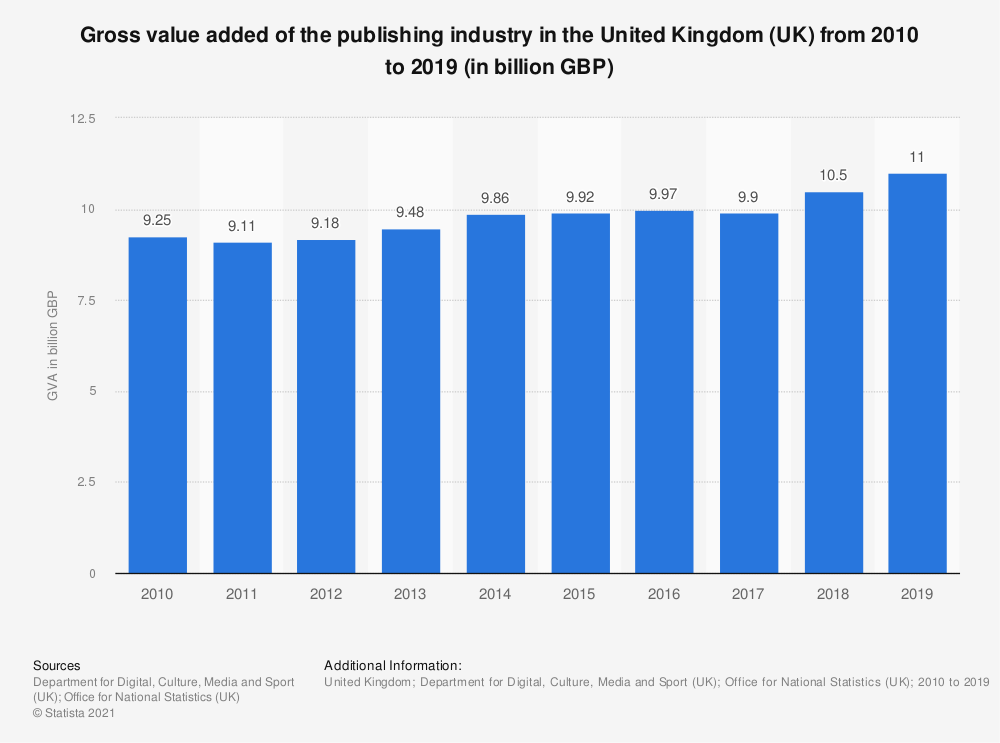 Statistic: Gross value added of the publishing industry in the United Kingdom (UK) from 2010 to 2017 (in billion GBP) | Statista