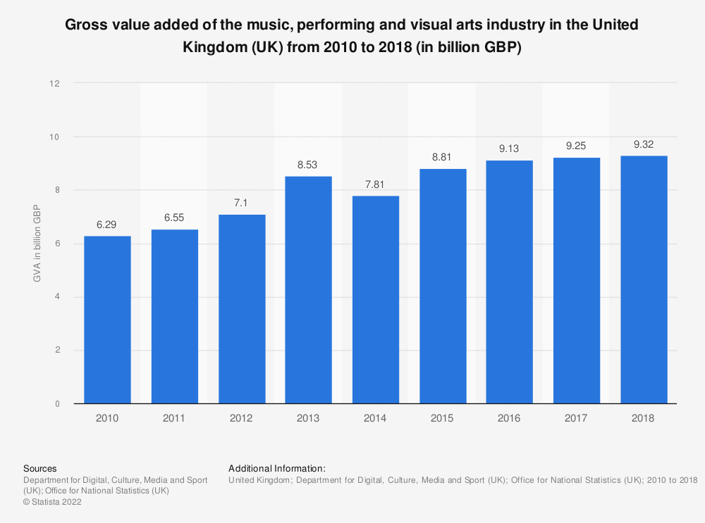 Statistic: Gross value added of the music, performing and visual arts industry in the United Kingdom (UK) from 2010 to 2017 (in billion GBP) | Statista