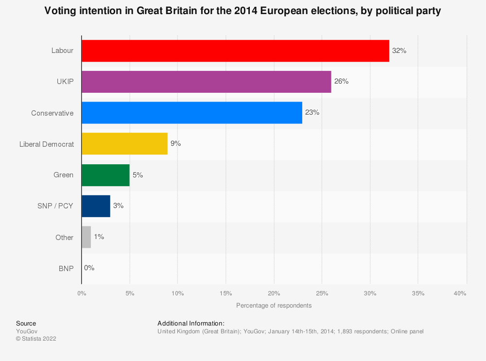 Statistic: Voting intention in Great Britain for the 2014 European elections, by political party | Statista