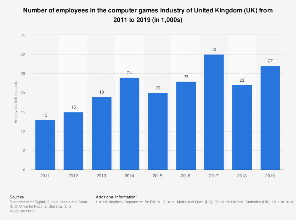Statistic: Number of employees in the computer games industry of United Kingdom (UK) from 2011 to 2018 (in 1,000s) | Statista