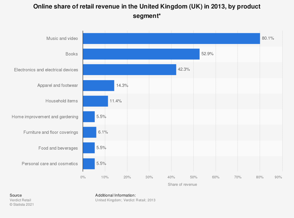 Statistic: Online share of retail revenue in the United Kingdom (UK) in 2013, by product segment* | Statista