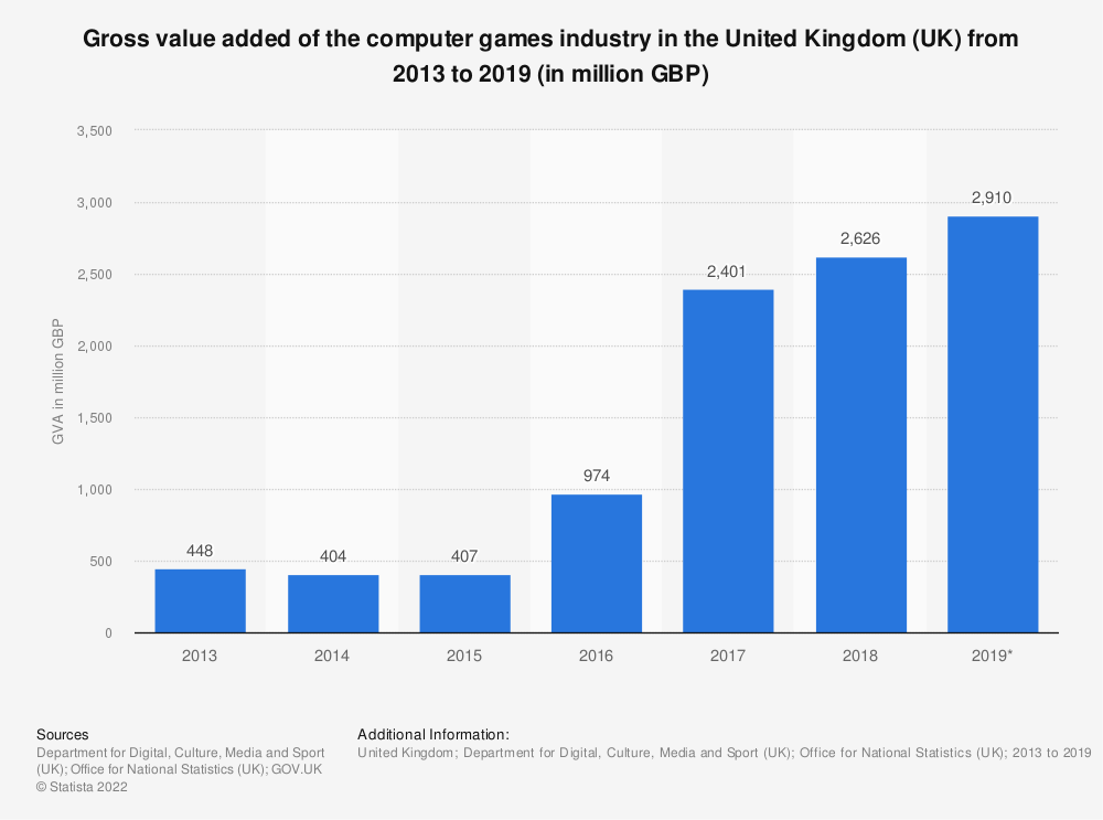 Statistic: Gross value added of the computer games industry in the United Kingdom (UK) from 2013 to 2017 (in million GBP) | Statista