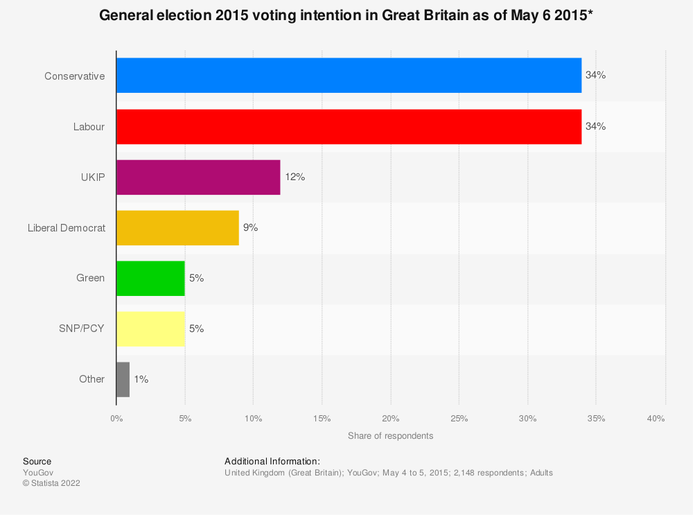 Statistic: General election 2015 voting intention in Great Britain as of May 6 2015* | Statista