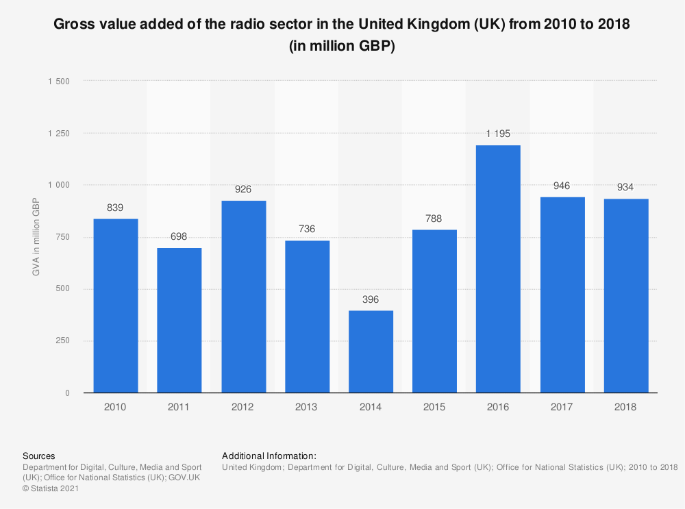 Statistic: Gross value added of the radio sector in the United Kingdom (UK) from 2010 to 2017 (in million GBP) | Statista