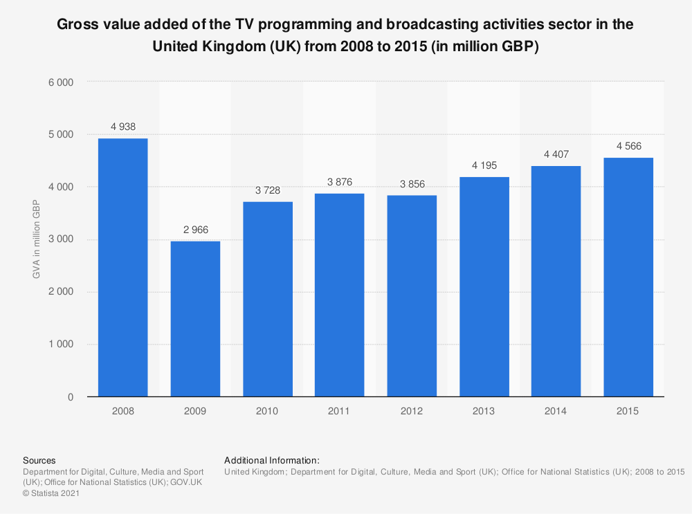 Statistic: Gross value added of the TV programming and broadcasting activities sector in the United Kingdom (UK) from 2008 to 2015 (in million GBP) | Statista